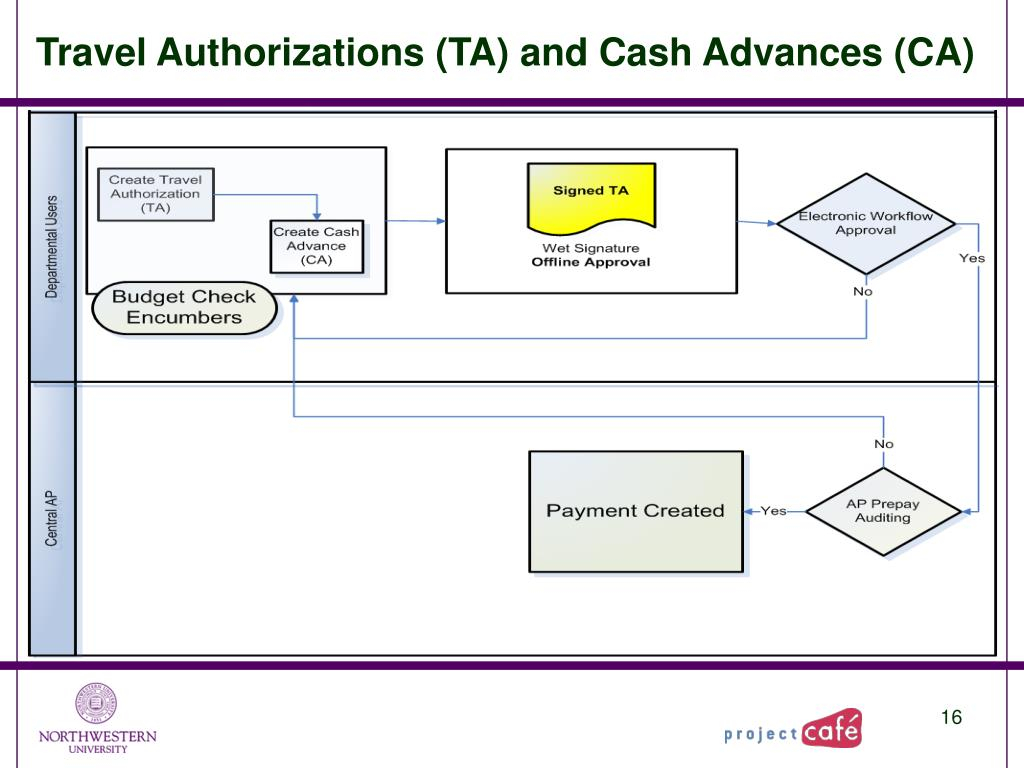 Travel Authorizations (TA) and Cash Advances (CA)