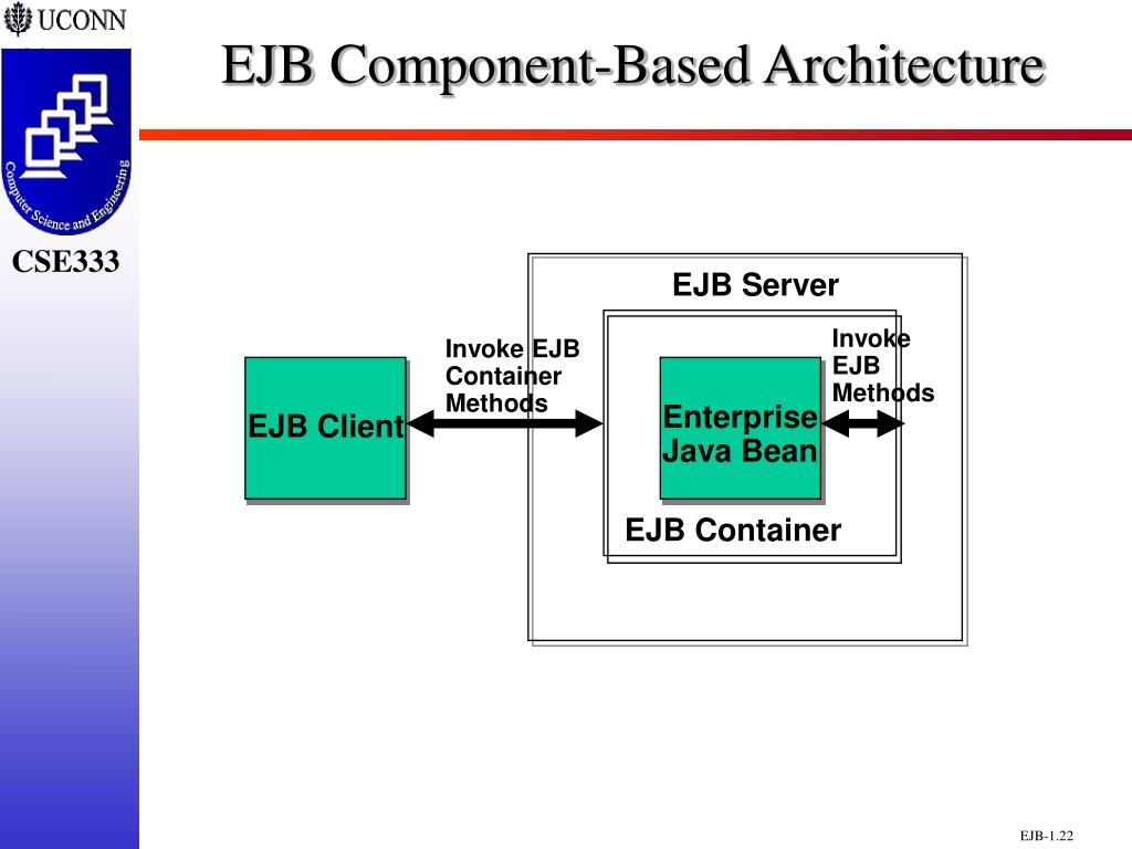 EJB Component-Based Architecture