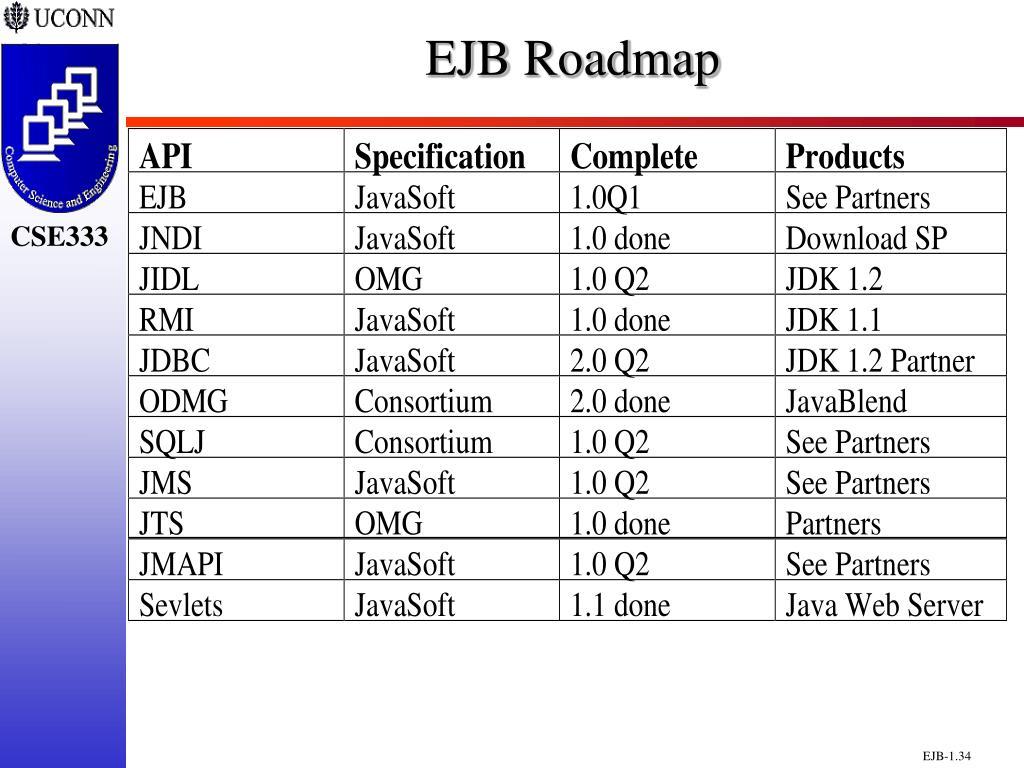EJB Roadmap