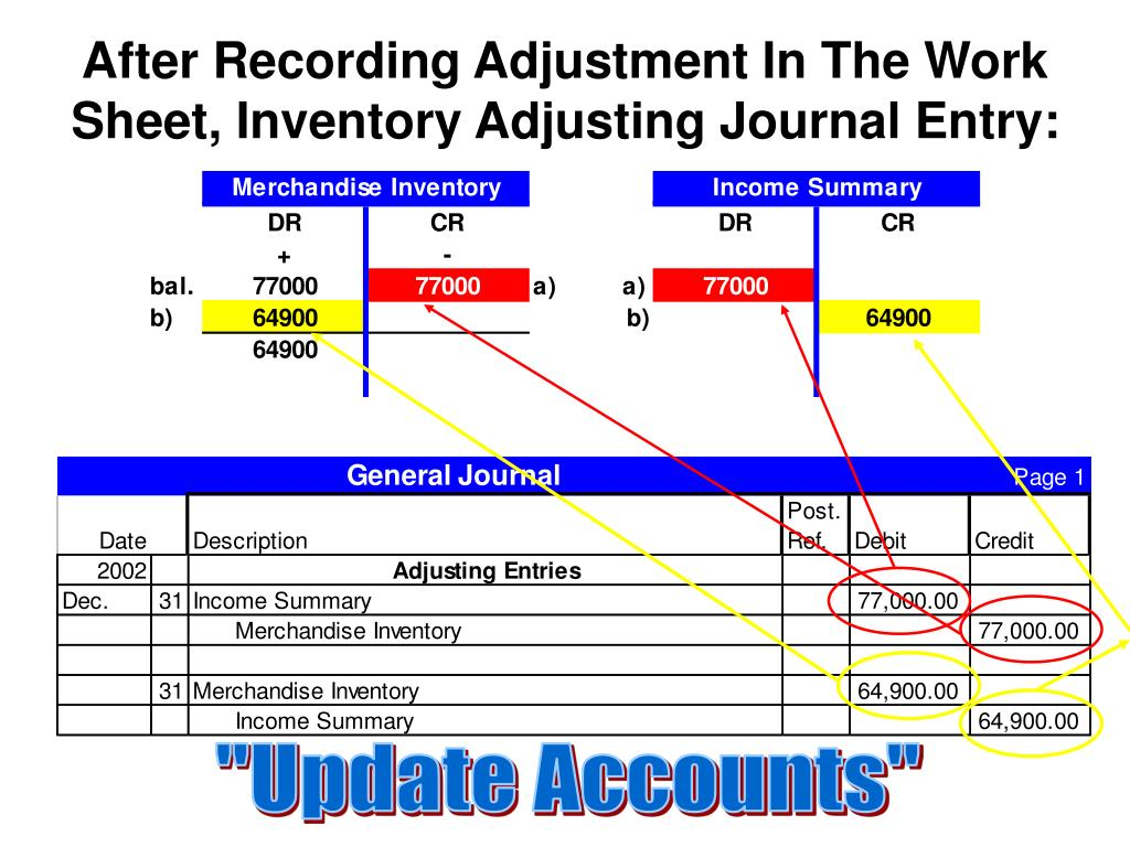 After Recording Adjustment In The Work Sheet, Inventory Adjusting Journal Entry:
