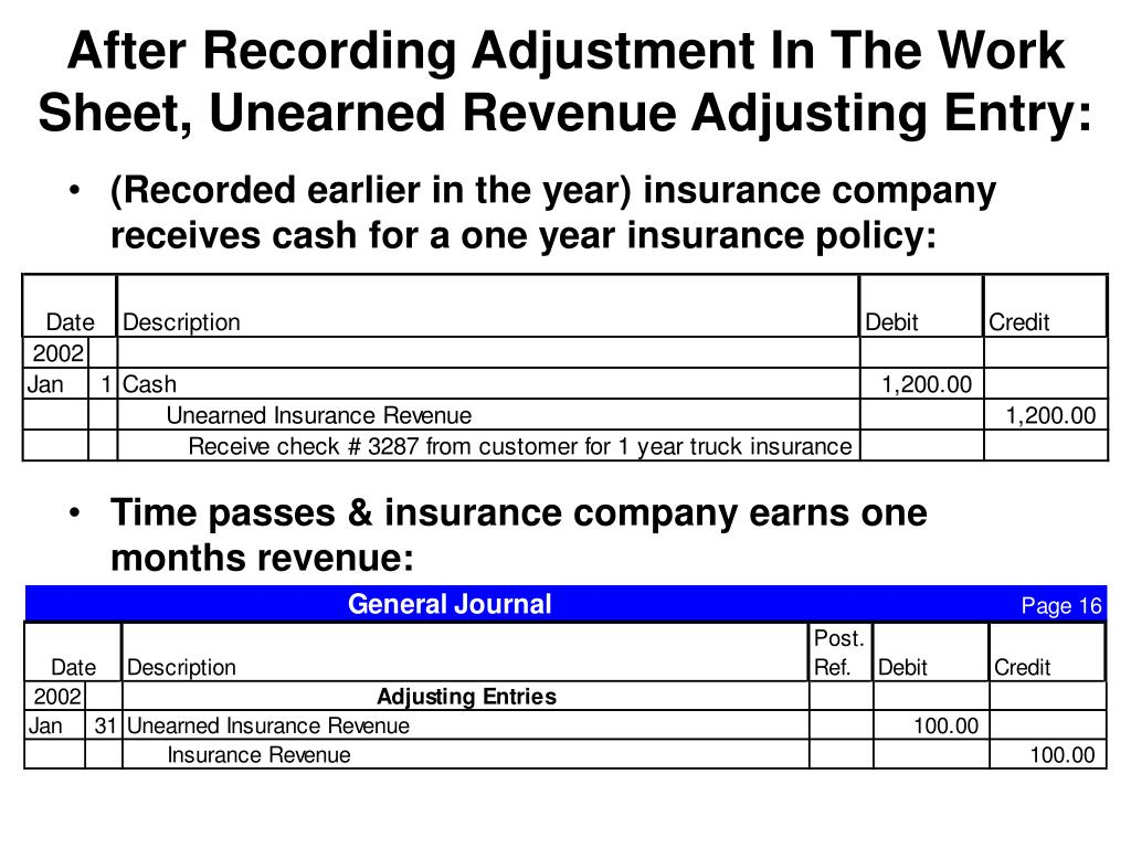 After Recording Adjustment In The Work Sheet, Unearned Revenue Adjusting Entry: