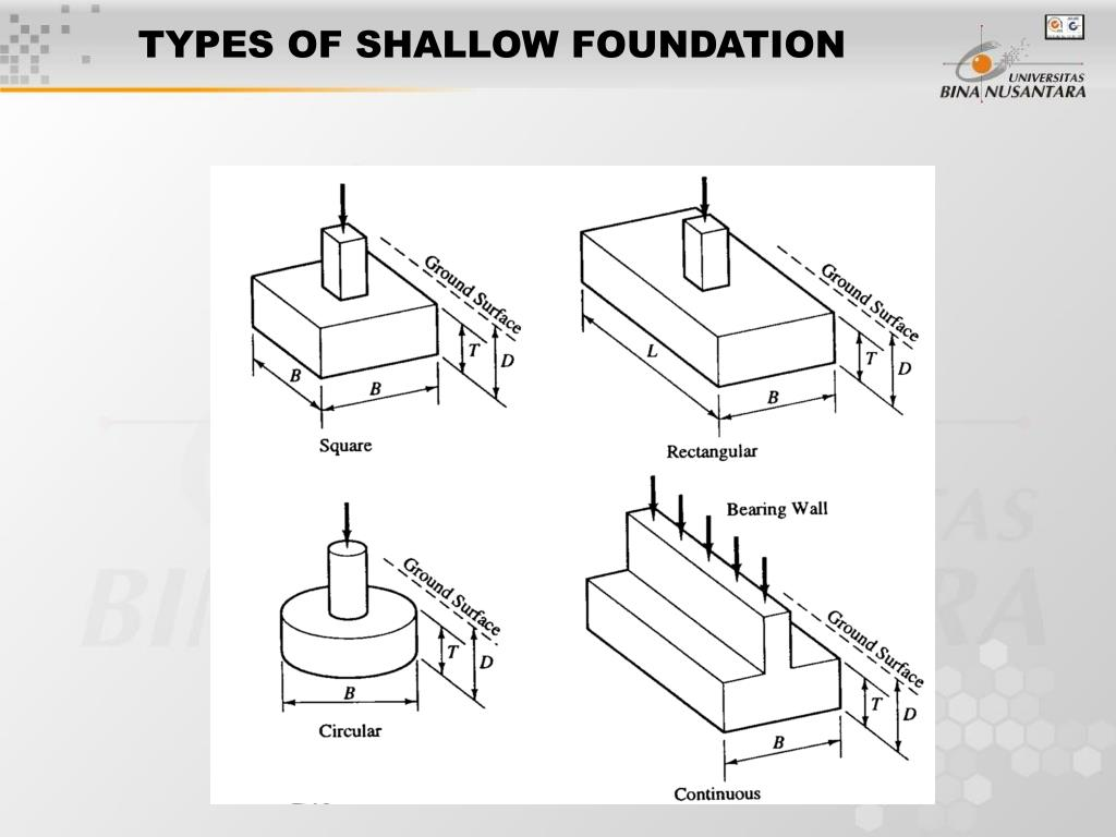 Types of foundations and footings pictures to pin on for What types of foundations are there