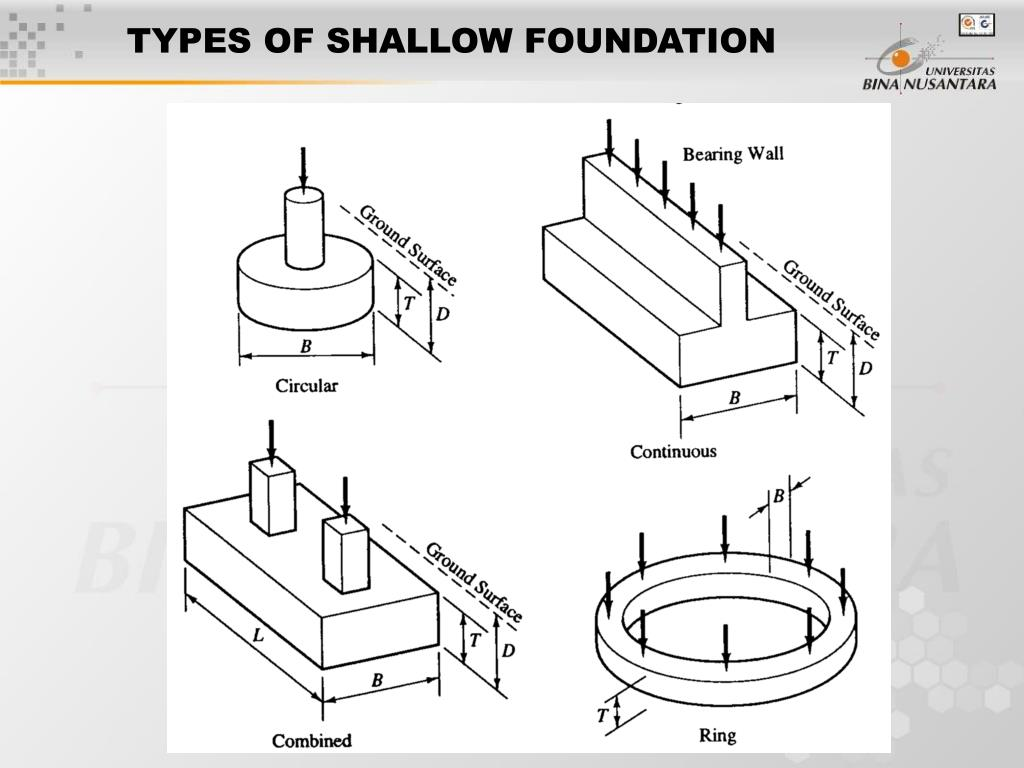 Ppt session 5 6 bearing capacity of shallow foundation for What types of foundations are there