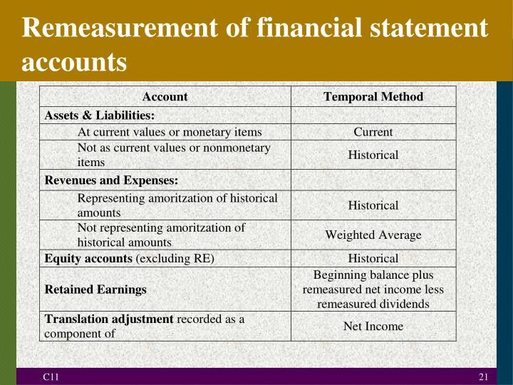 Remeasurement of financial statement accounts