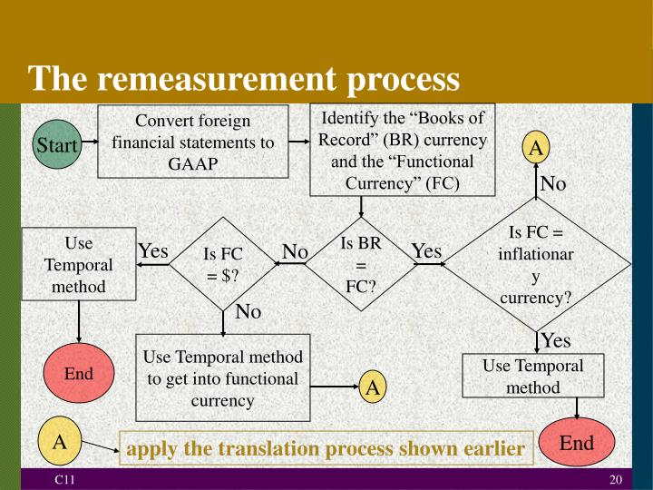 The remeasurement process
