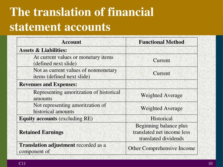 The translation of financial statement accounts
