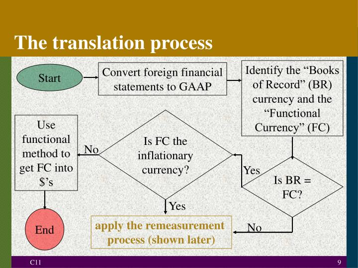 The translation process