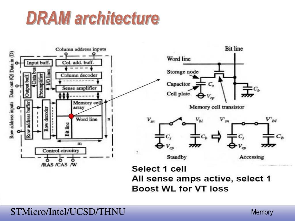 DRAM architecture