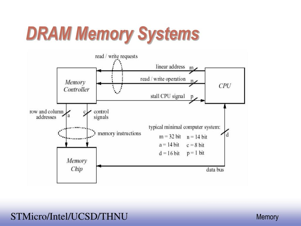 DRAM Memory Systems
