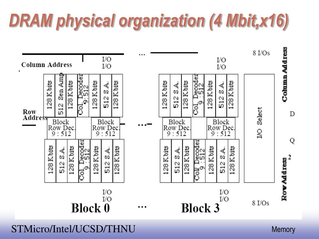 DRAM physical organization (4 Mbit,x16)