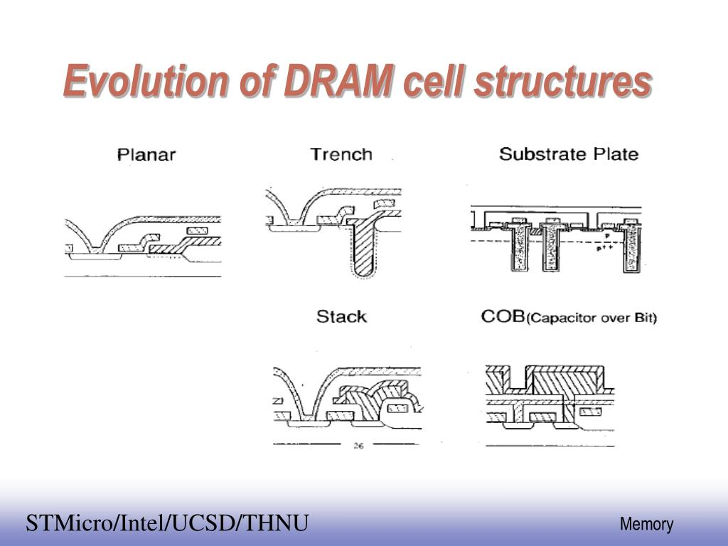 Evolution of DRAM cell structures