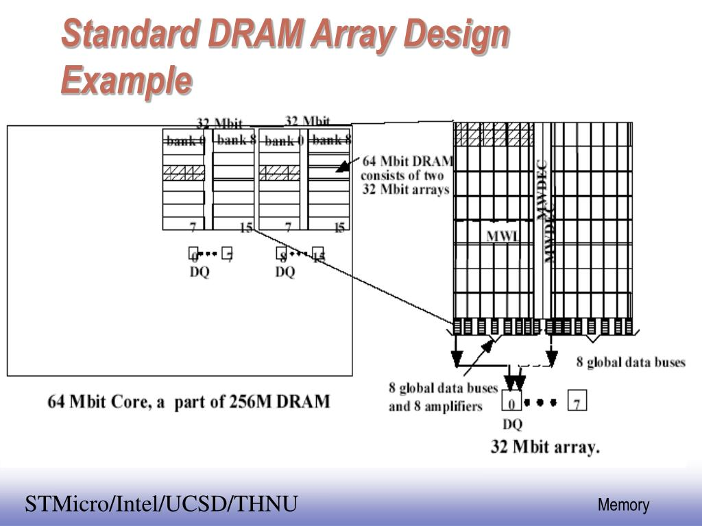 Standard DRAM Array Design Example