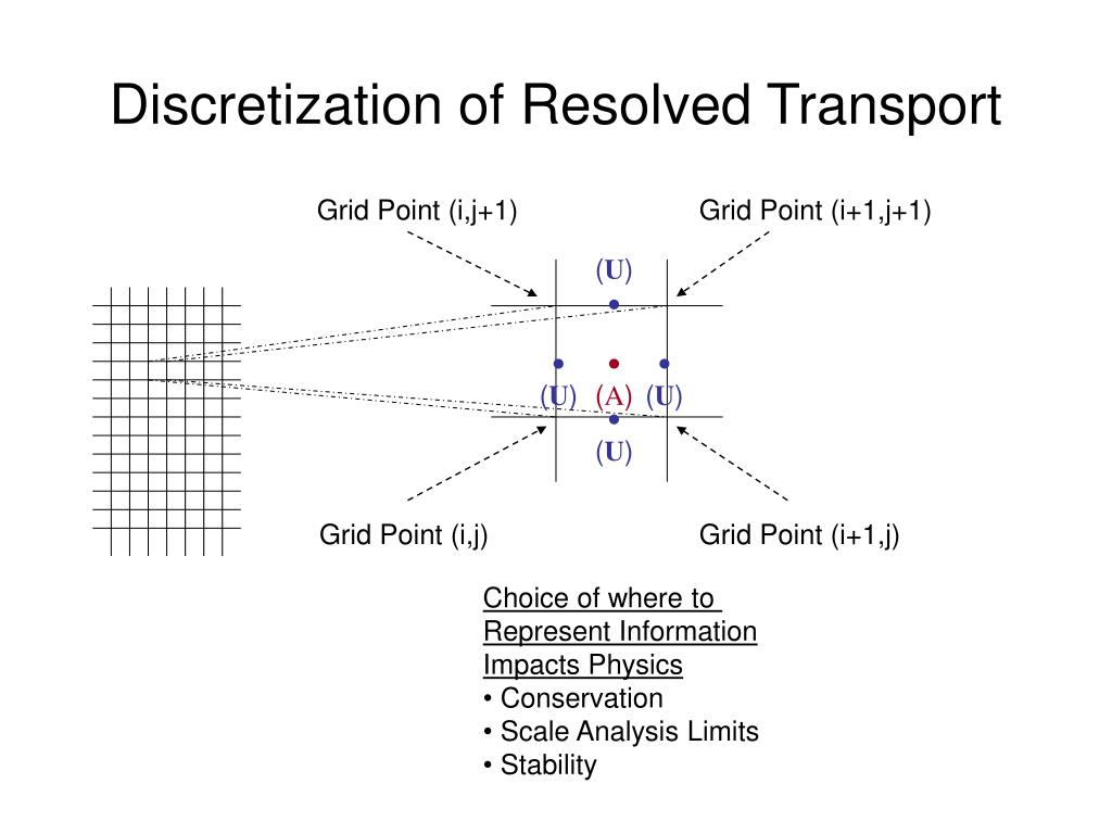Discretization of Resolved Transport