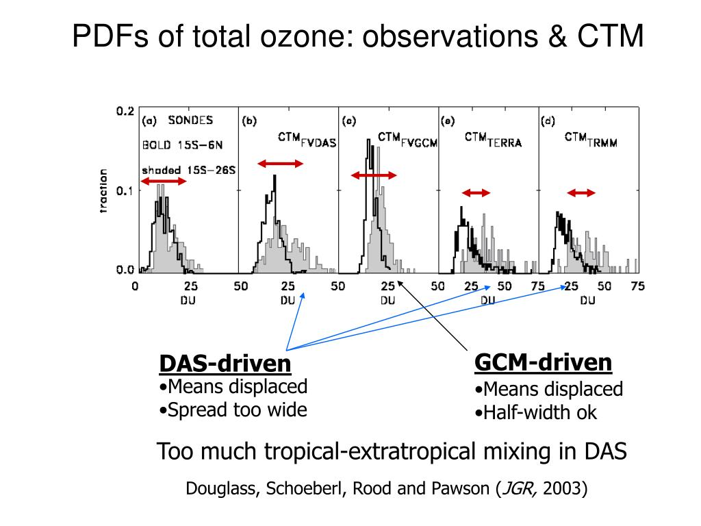 PDFs of total ozone: observations & CTM