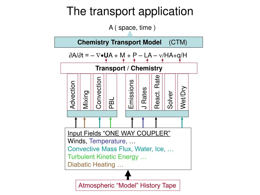 The transport application