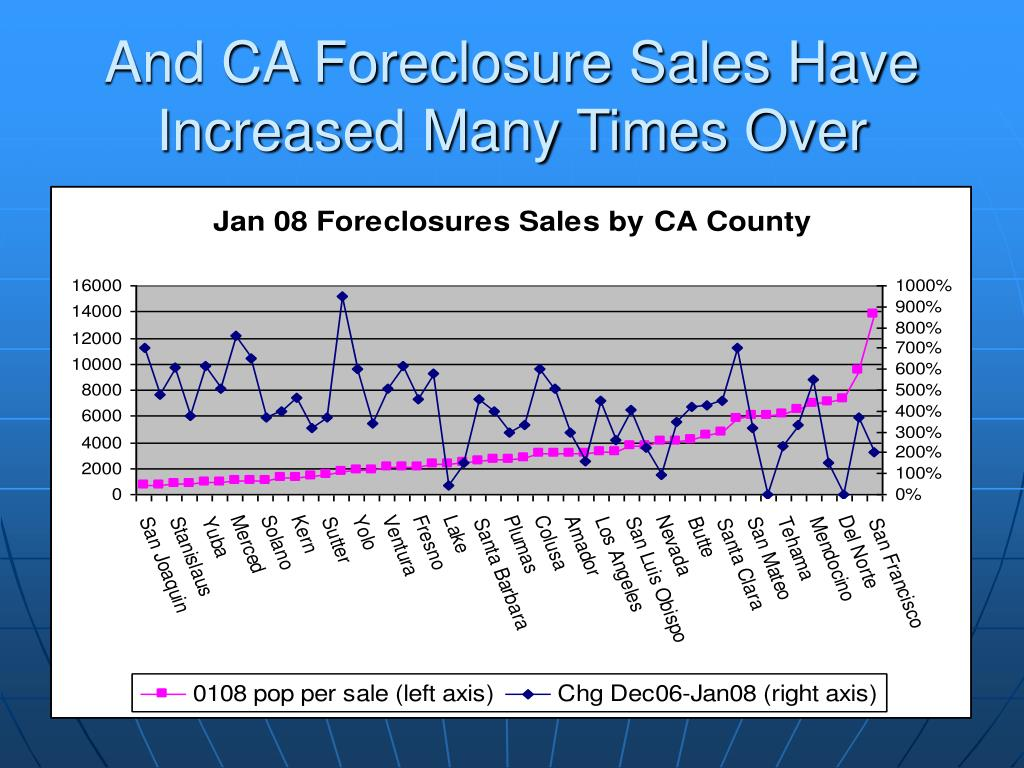 And CA Foreclosure Sales Have Increased Many Times Over