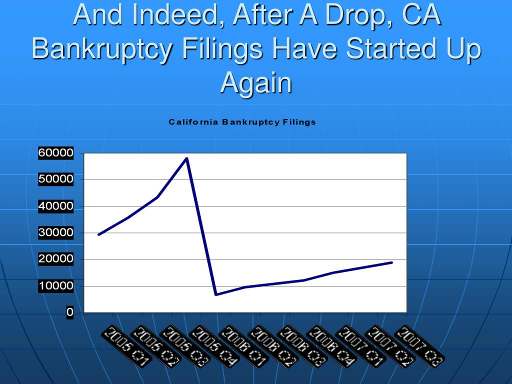And Indeed, After A Drop, CA Bankruptcy Filings Have Started Up Again