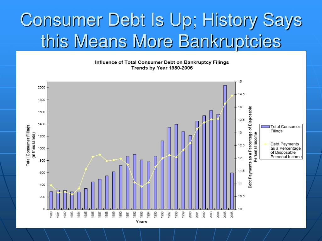 Consumer Debt Is Up; History Says this Means More Bankruptcies