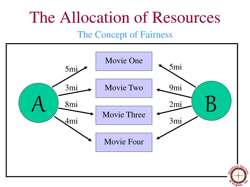 how economic systems allocate resources effectively Using your business plan to allocate resources to areas of your business to sustainable drainage systems use a business plan to allocate resources effectively.