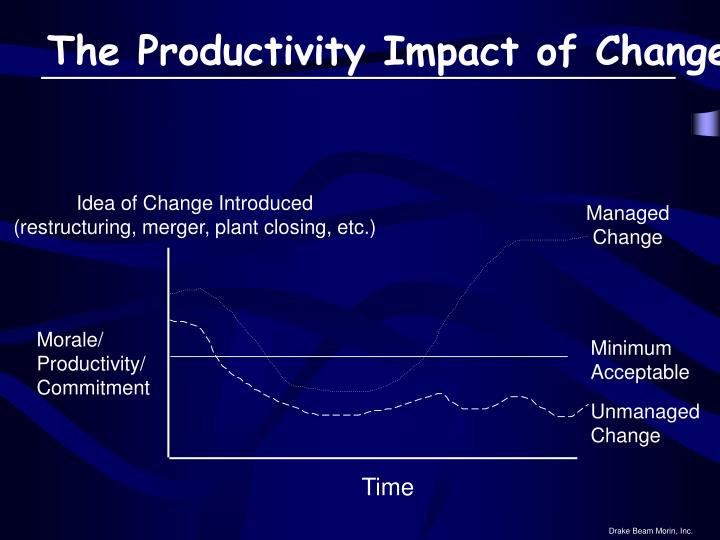 The Productivity Impact of Change
