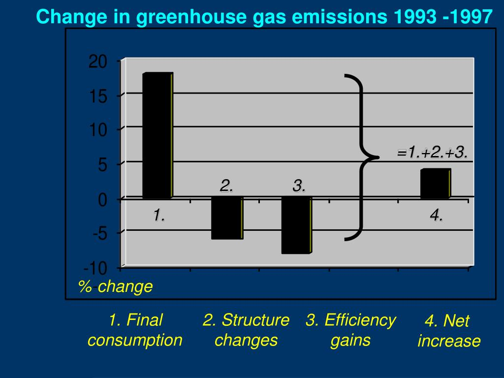 Change in greenhouse gas emissions 1993 -1997