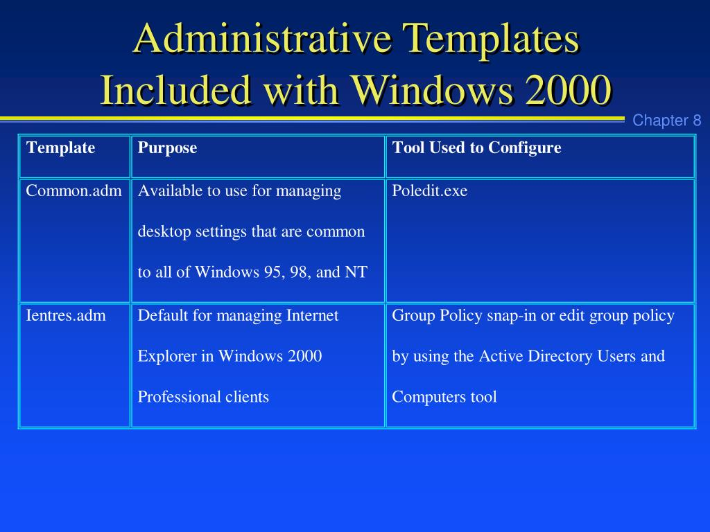 Administrative Templates Included with Windows 2000