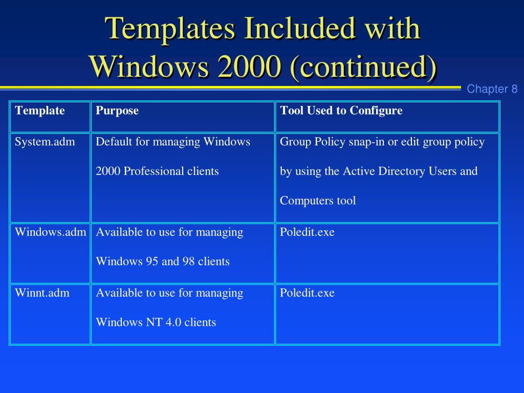 Templates Included with Windows 2000 (continued)