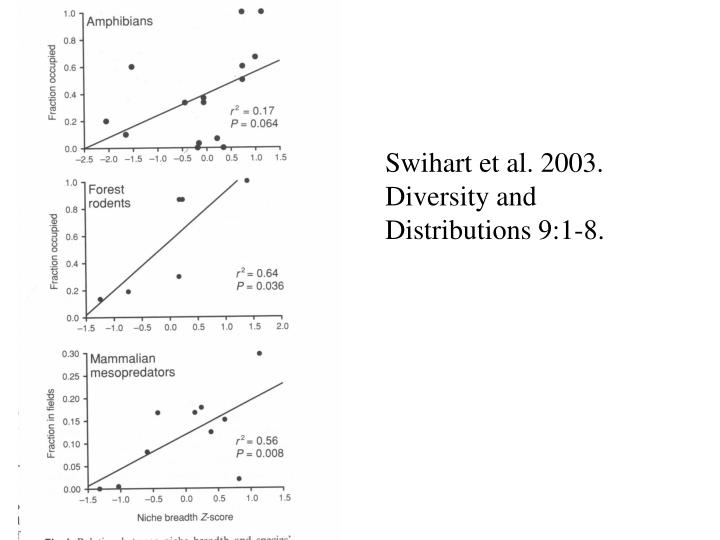 Swihart et al. 2003. Diversity and Distributions 9:1-8.