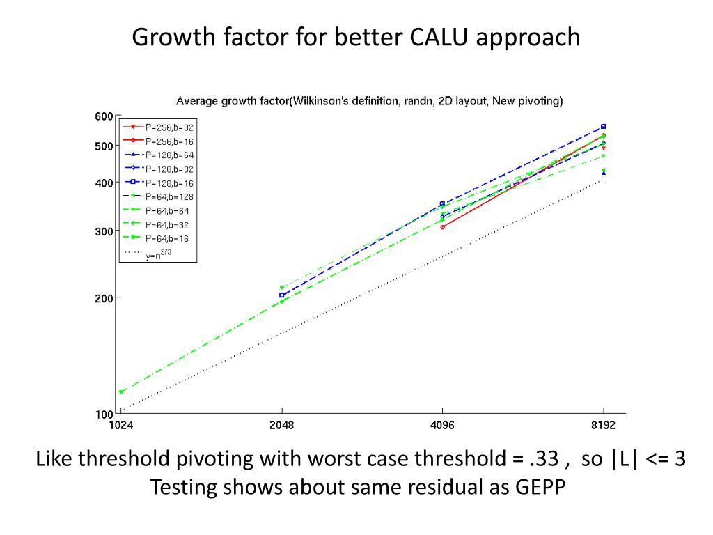 Growth factor for better CALU approach