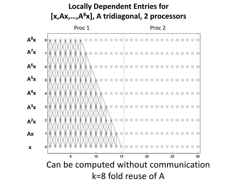 Locally Dependent Entries for