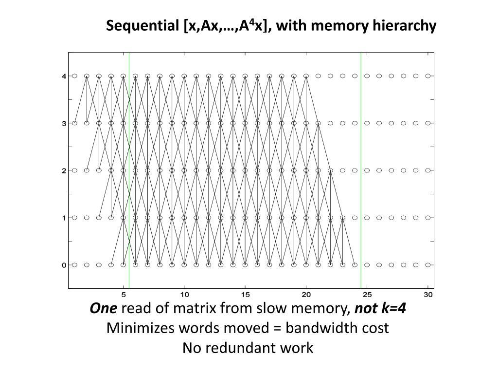 Sequential [x,Ax,…,A