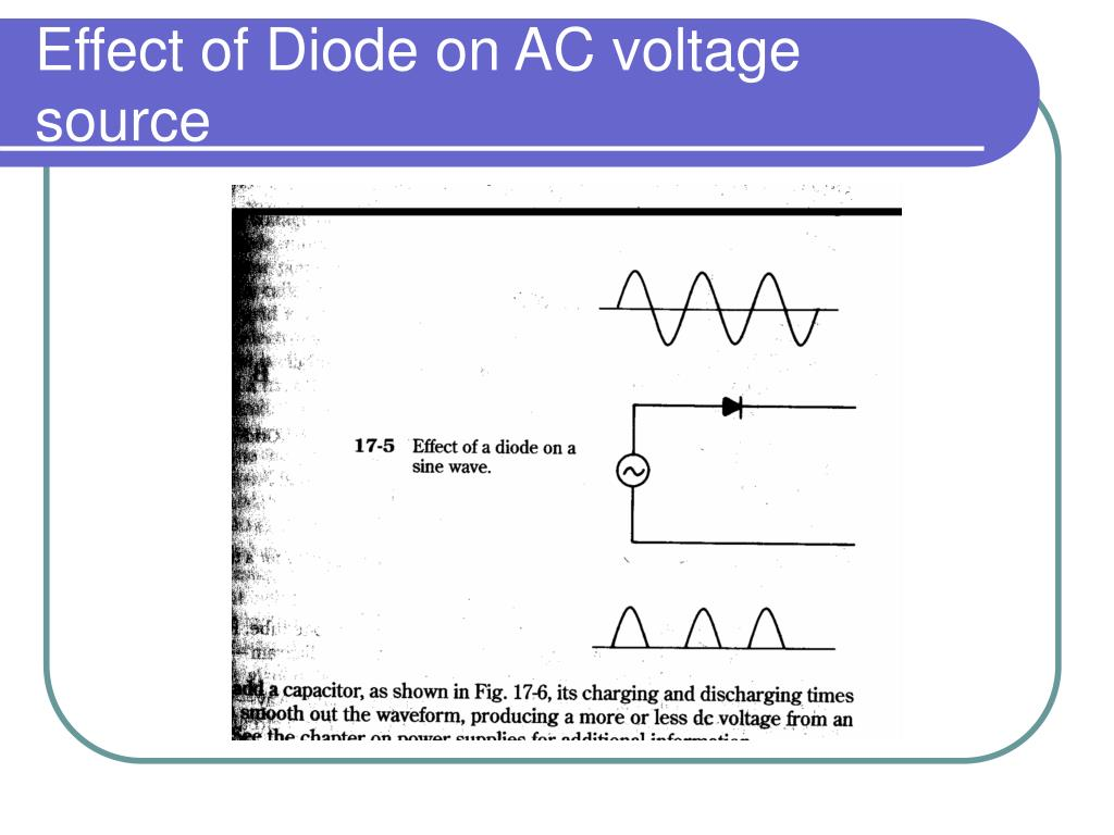 Effect of Diode on AC voltage source