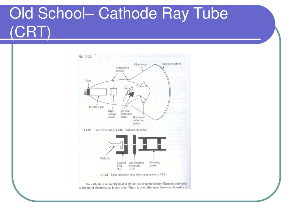 Old School– Cathode Ray Tube (CRT)