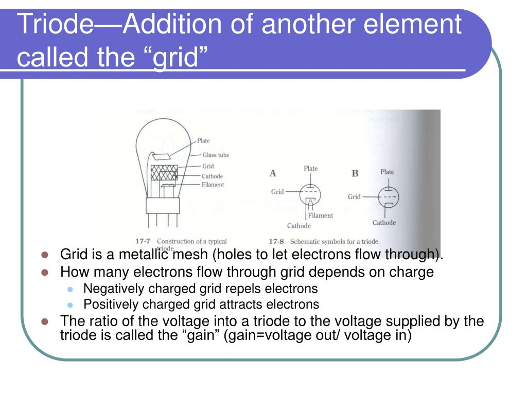 "Triode—Addition of another element called the ""grid"""