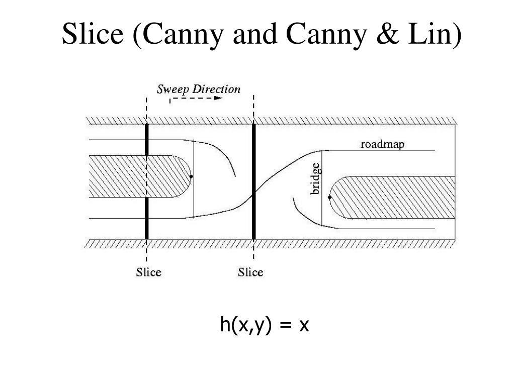 Slice (Canny and Canny & Lin)