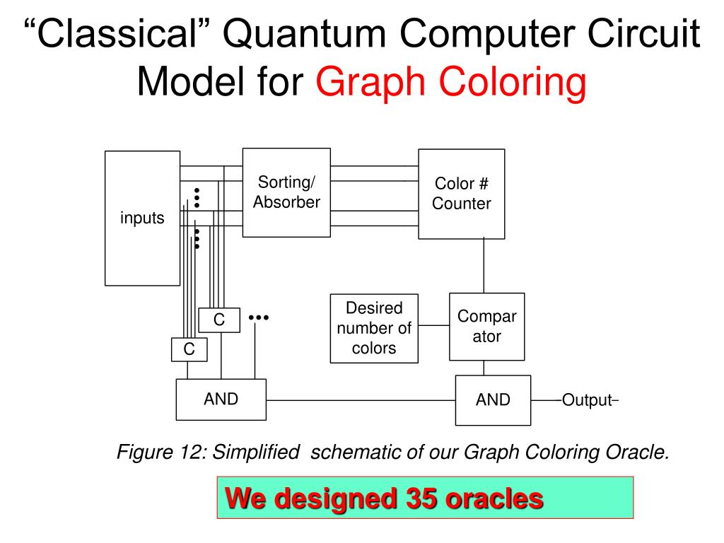 Figure 12: Simplified  schematic of our Graph Coloring Oracle.