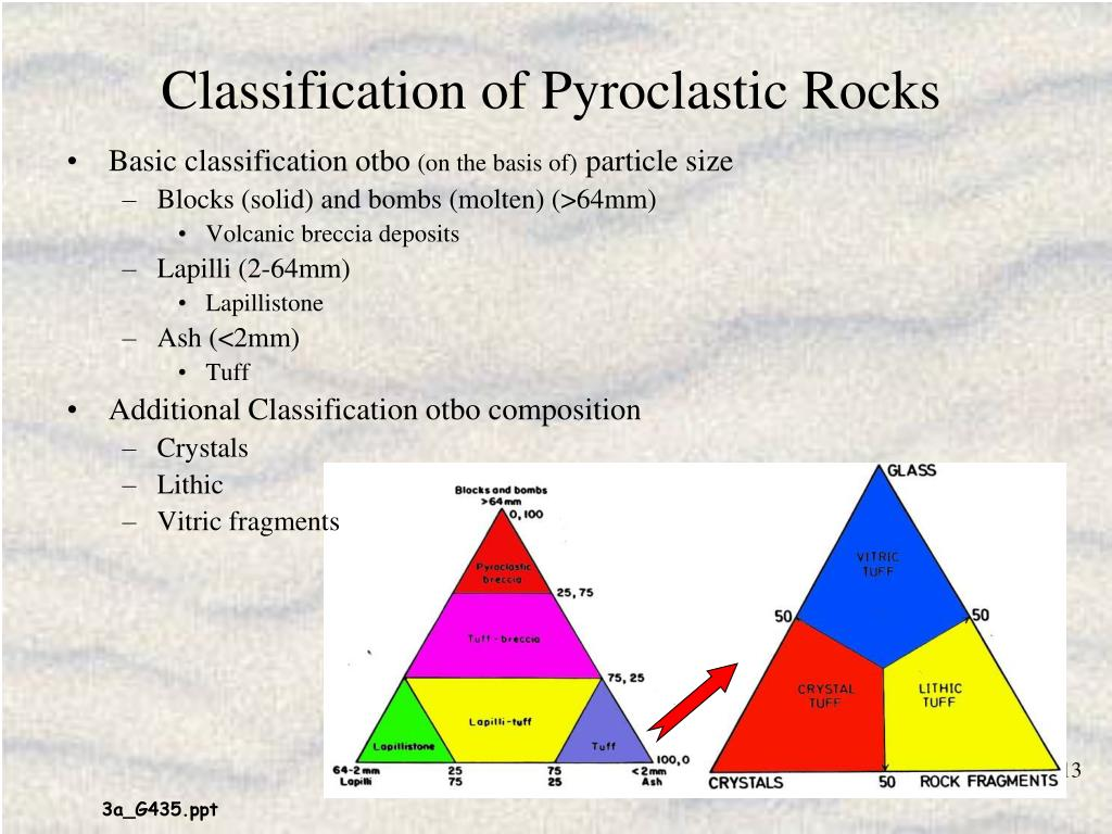 Classification of Pyroclastic Rocks