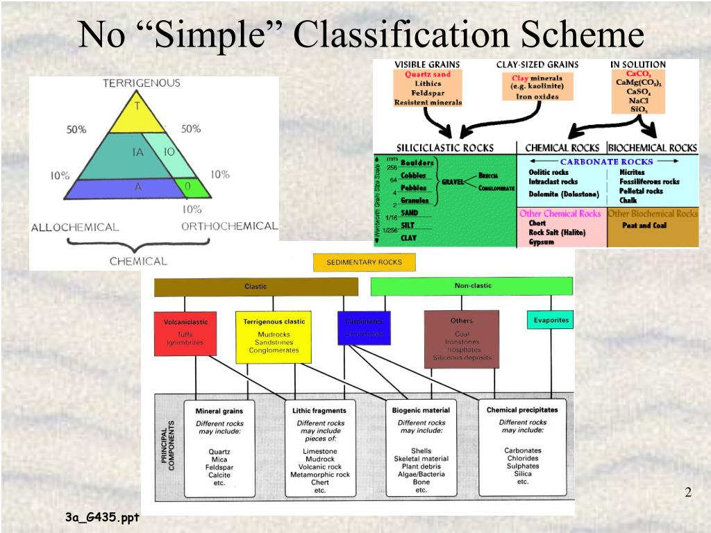 "No ""Simple"" Classification Scheme"