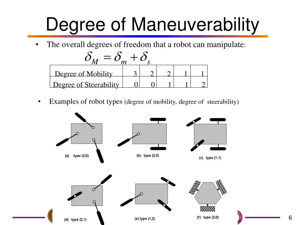 Degree of Maneuverability