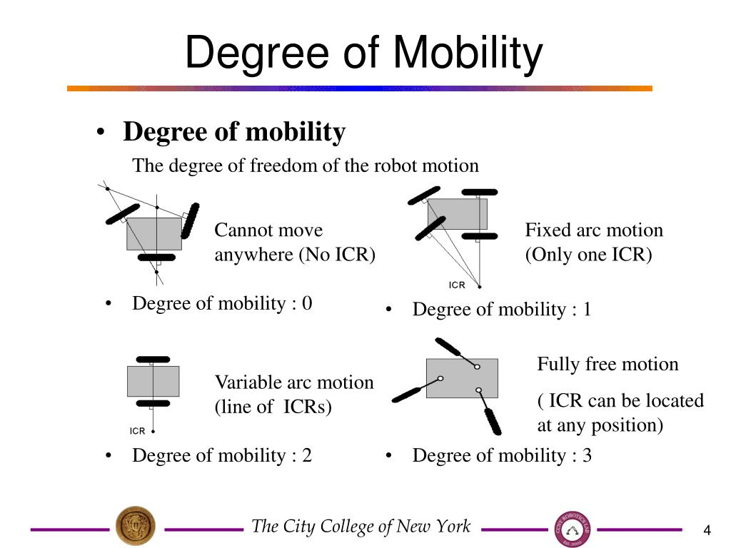 Degree of Mobility