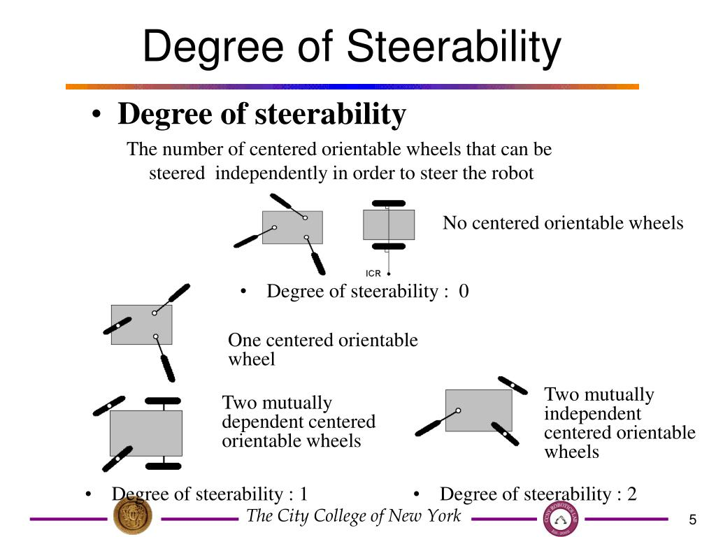 Degree of Steerability