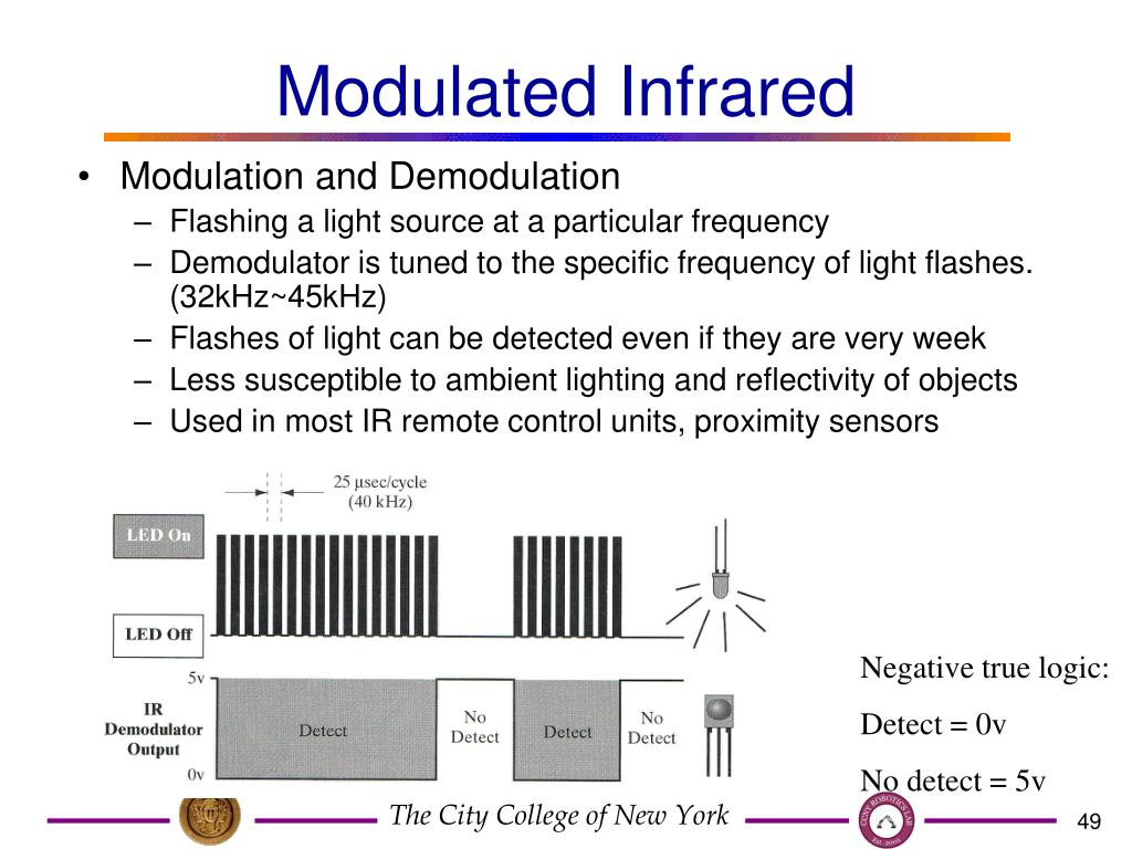Modulated Infrared