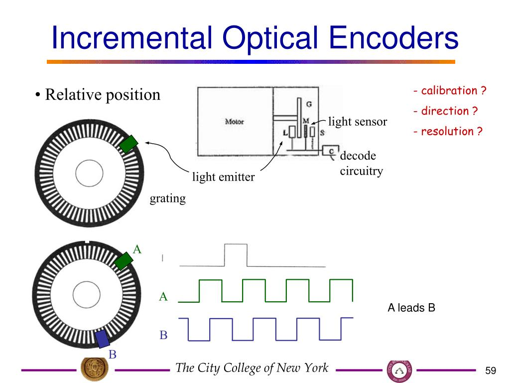 Incremental Optical Encoders