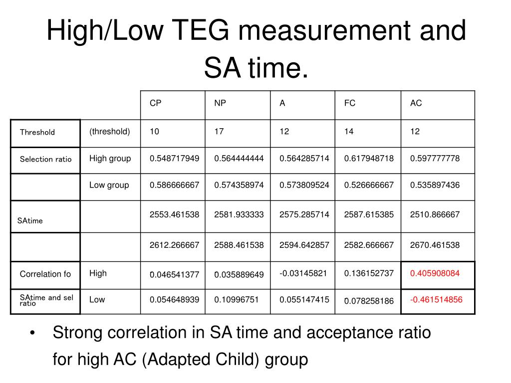 High/Low TEG measurement and SA time.