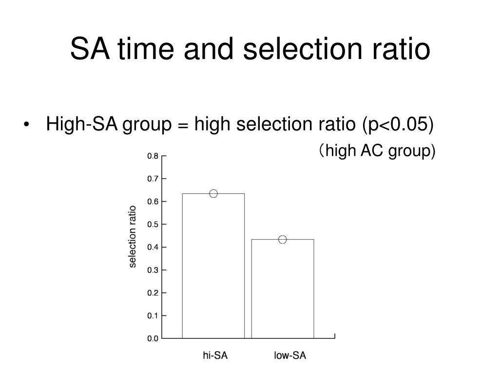 SA time and selection ratio