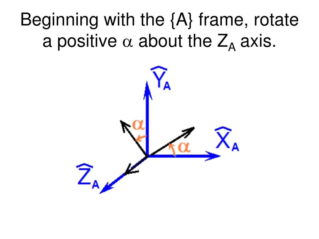 Beginning with the {A} frame, rotate a positive