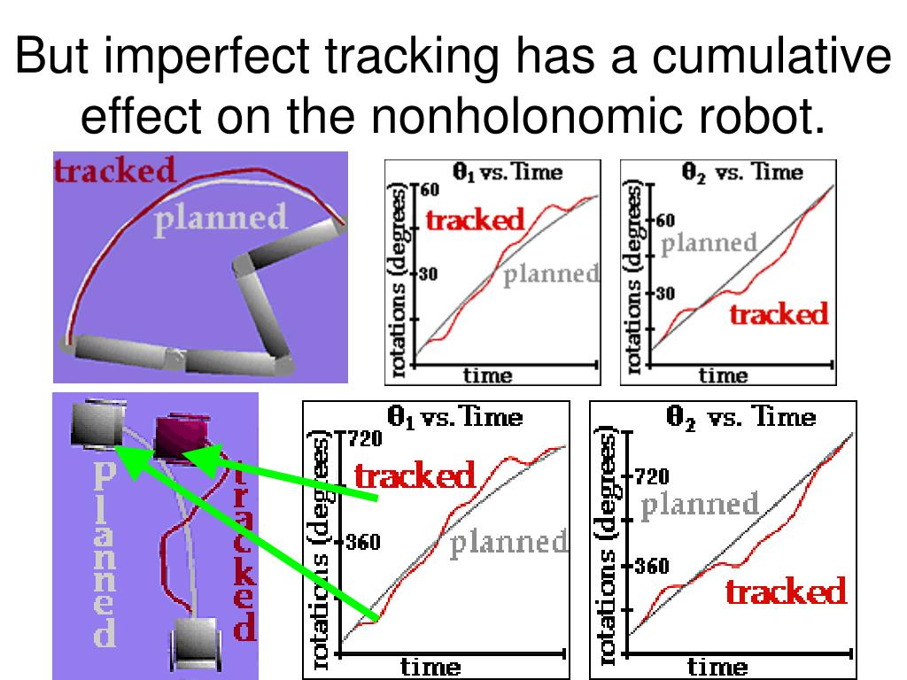 But imperfect tracking has a cumulative effect on the nonholonomic robot.
