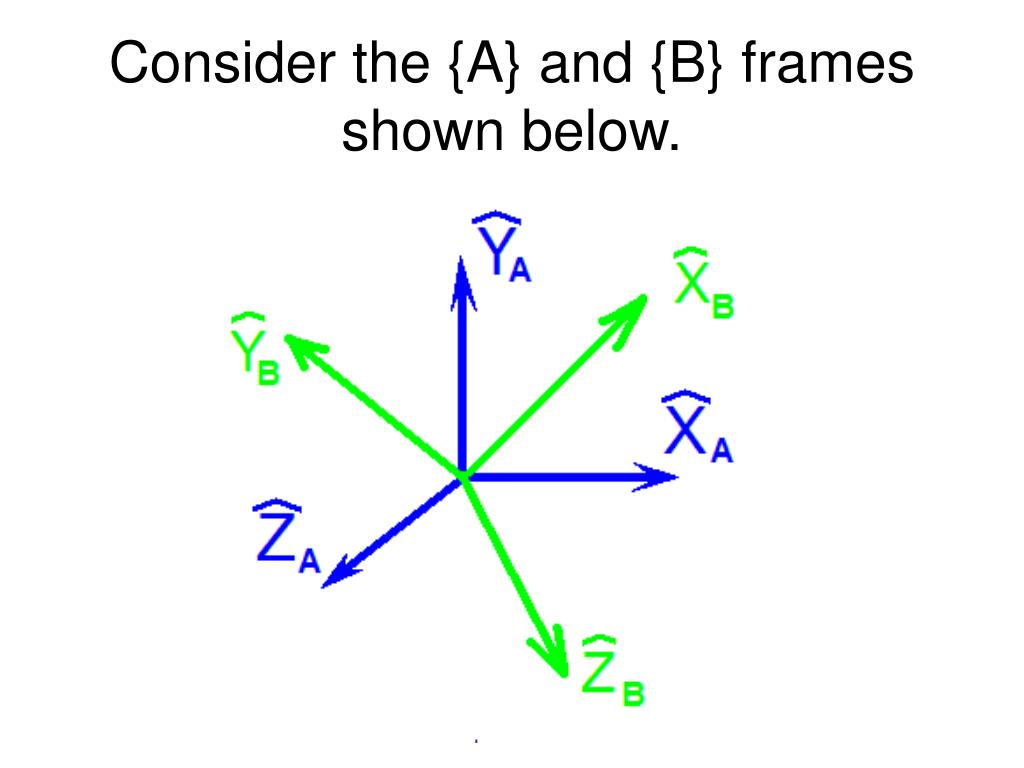 Consider the {A} and {B} frames shown below.