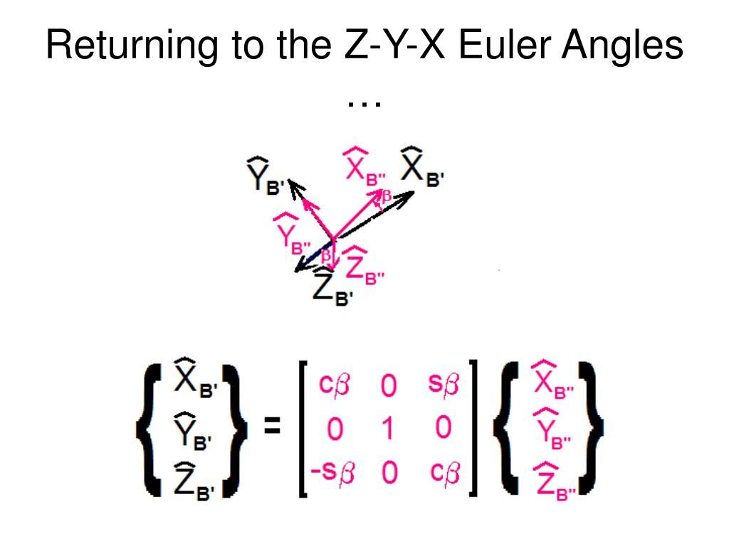 Returning to the Z-Y-X Euler Angles …