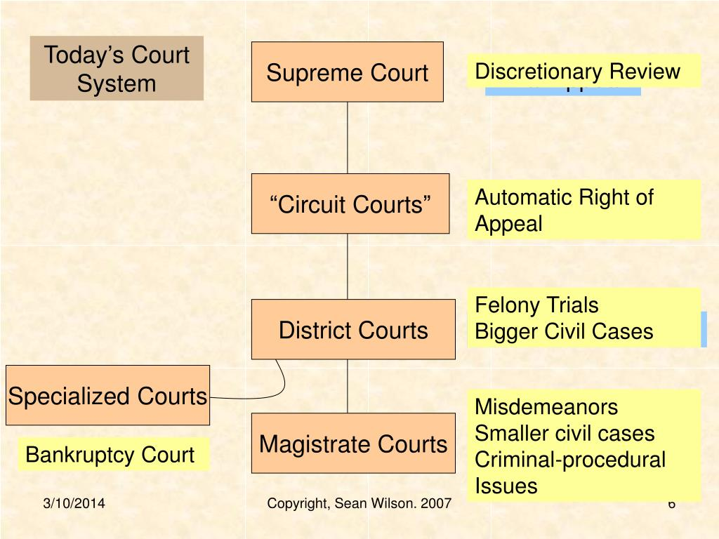Today's Court System